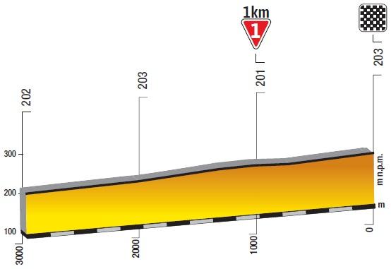 Höhenprofil Tour de Pologne 2019 - Etappe 1, letzte 3 km