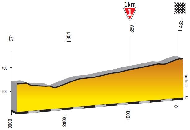 Höhenprofil Tour de Pologne 2019 - Etappe 5, letzte 3 km