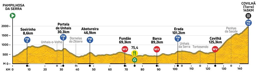 Höhenprofil Volta a Portugal Santander 2019 - Etappe 4