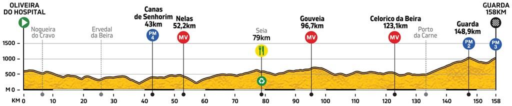 Höhenprofil Volta a Portugal Santander 2019 - Etappe 5