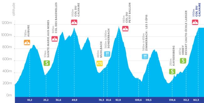 Höhenprofil Tour Alsace 2019 - Etappe 4