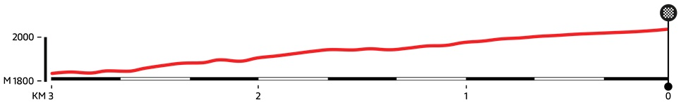 Höhenprofil Volta a Portugal Santander 2019 - Etappe 4, letzte 3 km
