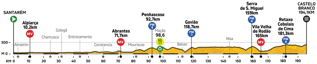 Höhenprofil Volta a Portugal Santander 2019 - Etappe 3