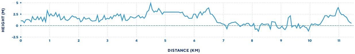 Höhenprofil Straßen-EM 2019 - Straßenrennen Frauen U23
