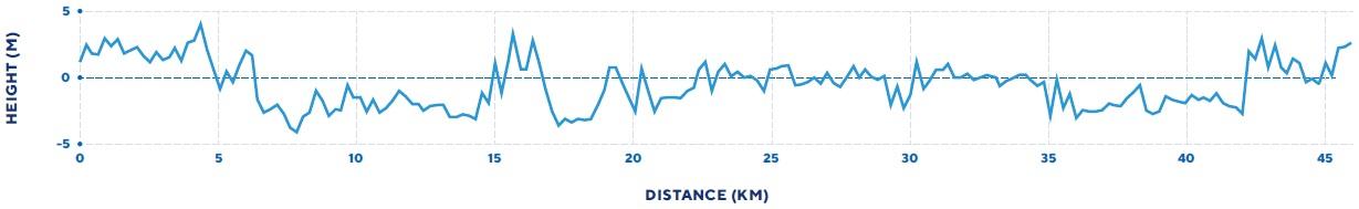 Höhenprofil Straßen-EM 2019 - Straßenrennen Männer Elite, erste 46,1 km