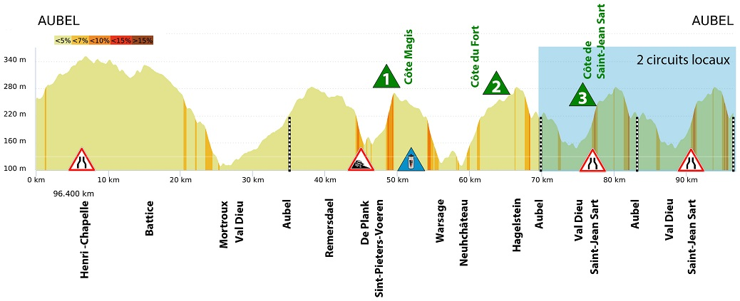 Höhenprofil Aubel - Thimister - Stavelot 2019 - Etappe 1