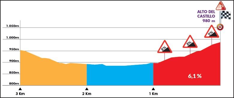 Höhenprofil Vuelta a Burgos 2019 - Etappe 1, letzte 3 km