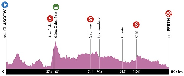Höhenprofil Women's Tour of Scotland 2019 - Etappe 2