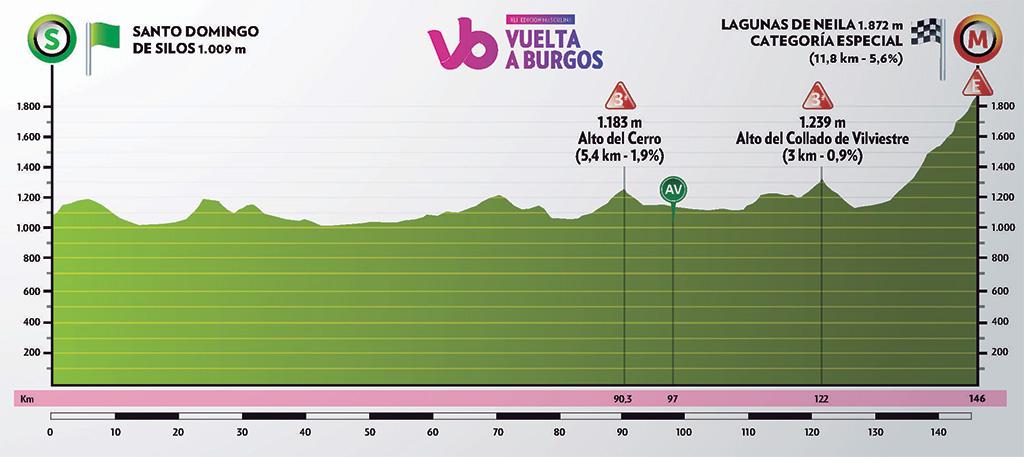 Höhenprofil Vuelta a Burgos 2019 - Etappe 5
