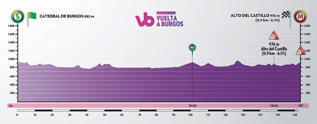 Höhenprofil Vuelta a Burgos 2019 - Etappe 1