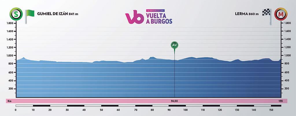 Höhenprofil Vuelta a Burgos 2019 - Etappe 2