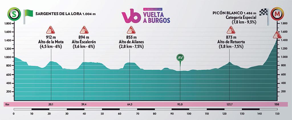 Höhenprofil Vuelta a Burgos 2019 - Etappe 3