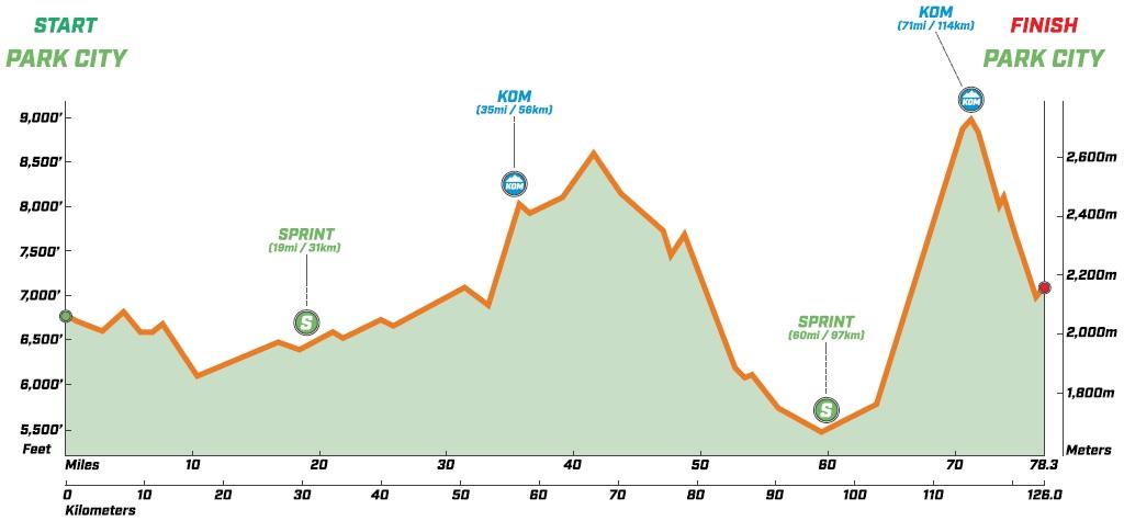 Höhenprofil The Larry H. Miller Tour of Utah 2019 - Etappe 6