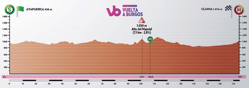 Höhenprofil Vuelta a Burgos 2019 - Etappe 4