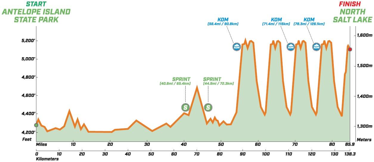 Höhenprofil The Larry H. Miller Tour of Utah 2019 - Etappe 3