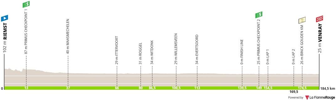 Höhenprofil BinckBank Tour 2019 - Etappe 5