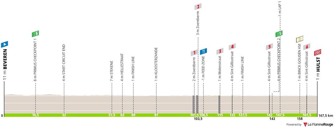 Höhenprofil BinckBank Tour 2019 - Etappe 1