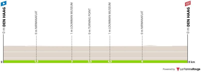 Höhenprofil BinckBank Tour 2019 - Etappe 6