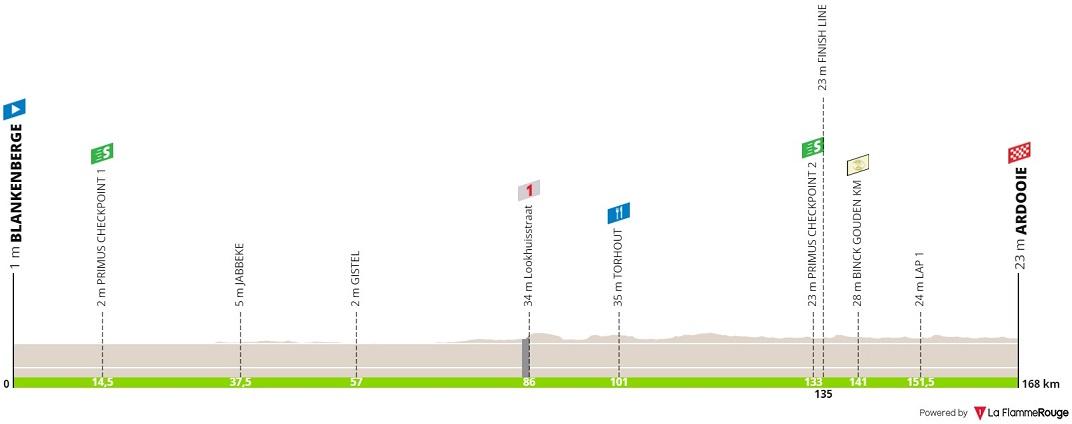 Höhenprofil BinckBank Tour 2019 - Etappe 2