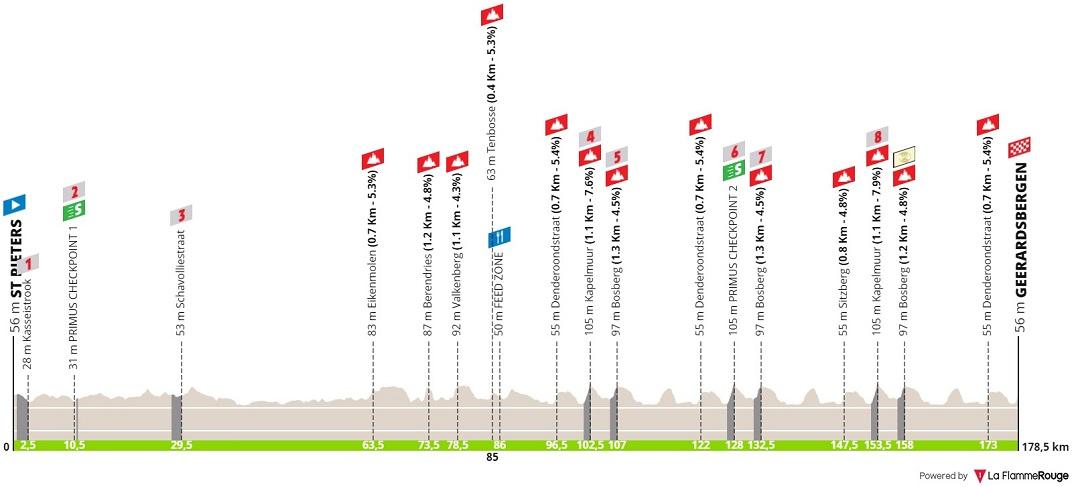 Höhenprofil BinckBank Tour 2019 - Etappe 7