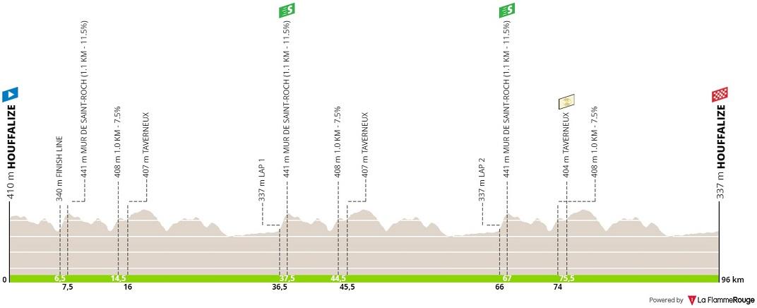 Höhenprofil BinckBank Tour 2019 - Etappe 4