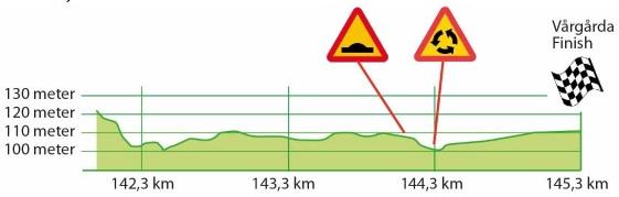 Höhenprofil Postnord Vårgårda WestSweden RR 2019, letzte 3 km
