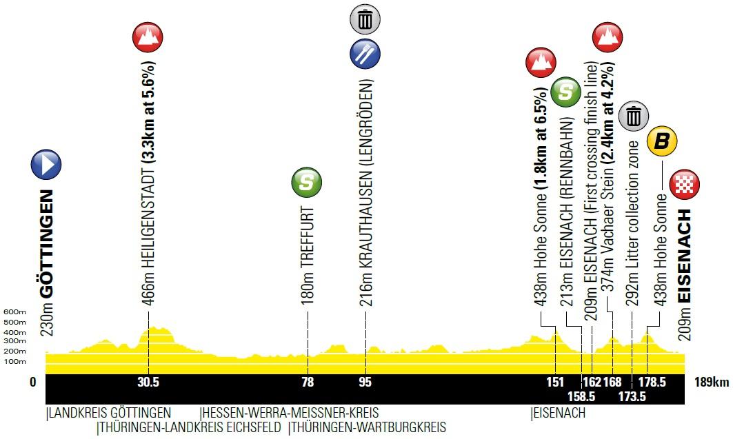 Höhenprofil Deutschland Tour 2019 - Etappe 3