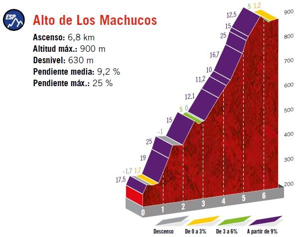 Höhenprofil Vuelta a España 2019 - Etappe 13, Alto de Los Machucos