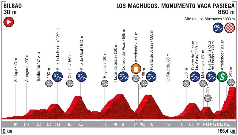 Höhenprofil Vuelta a España 2019 - Etappe 13