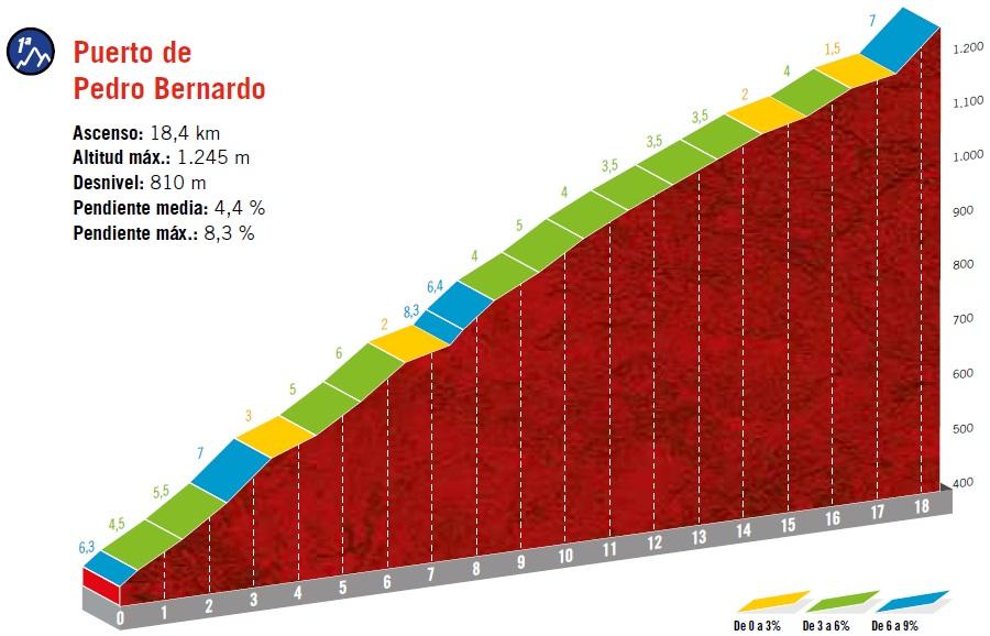 Höhenprofil Vuelta a España 2019 - Etappe 20, Puerto de Pedro Bernardo