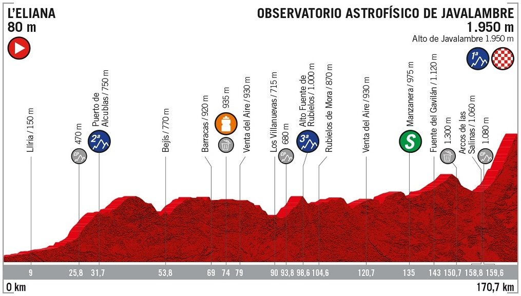 Höhenprofil Vuelta a España 2019 - Etappe 5