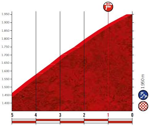Höhenprofil Vuelta a España 2019 - Etappe 5, letzte 5 km