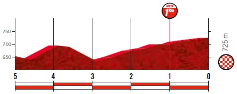 Höhenprofil Vuelta a España 2019 - Etappe 17, letzte 5 km