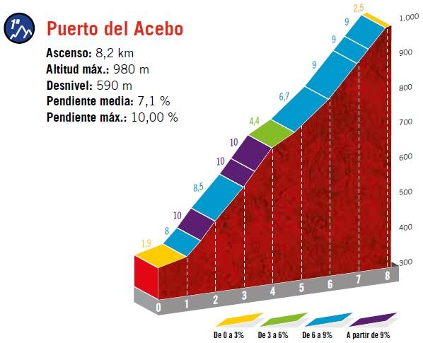 Höhenprofil Vuelta a España 2019 - Etappe 15, Puerto del Acebo (1. Passage)