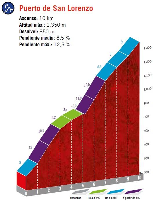 Höhenprofil Vuelta a España 2019 - Etappe 16, Puerto de San Lorenzo