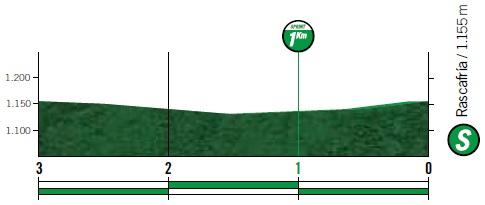 Höhenprofil Vuelta a España 2019 - Etappe 18, Zwischensprint
