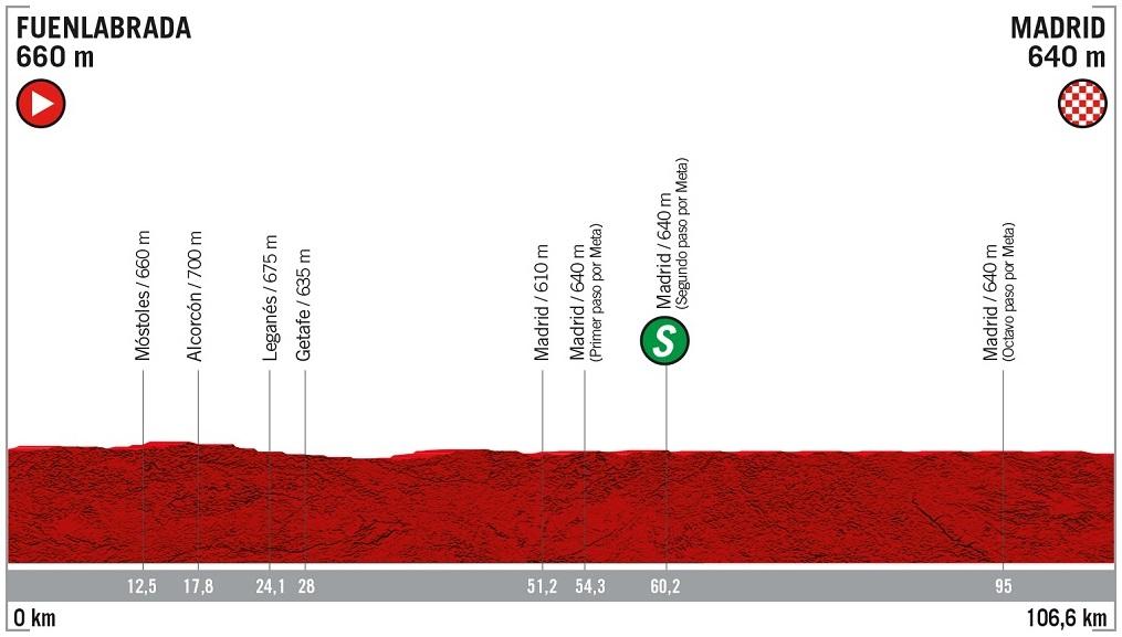 Höhenprofil Vuelta a España 2019 - Etappe 21