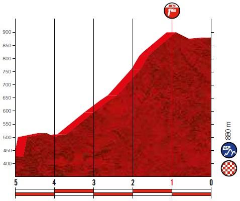 Höhenprofil Vuelta a España 2019 - Etappe 13, letzte 5 km