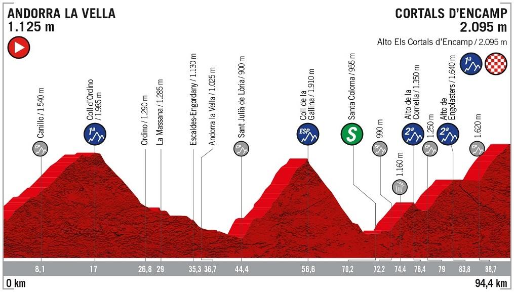 Höhenprofil Vuelta a España 2019 - Etappe 9