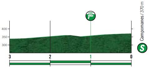 Höhenprofil Vuelta a España 2019 - Etappe 16, Zwischensprint