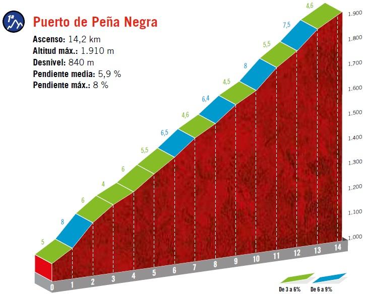 Höhenprofil Vuelta a España 2019 - Etappe 20, Puerto de Peña Negra