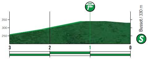 Höhenprofil Vuelta a España 2019 - Etappe 3, Zwischensprint