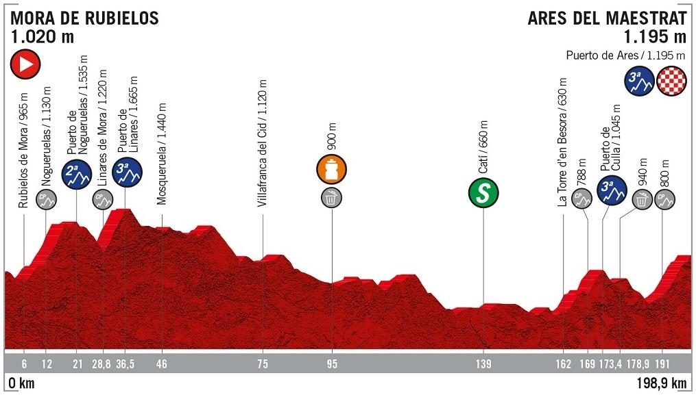 Höhenprofil Vuelta a España 2019 - Etappe 6