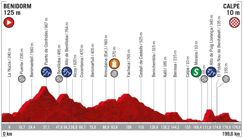 Höhenprofil Vuelta a España 2019 - Etappe 2