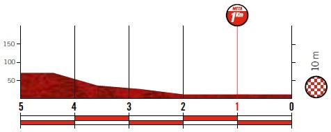 Höhenprofil Vuelta a España 2019 - Etappe 2, letzte 5 km