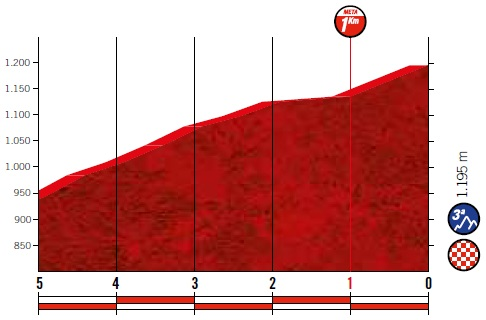 Höhenprofil Vuelta a España 2019 - Etappe 6, letzte 5 km