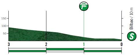 Höhenprofil Vuelta a España 2019 - Etappe 12, Zwischensprint