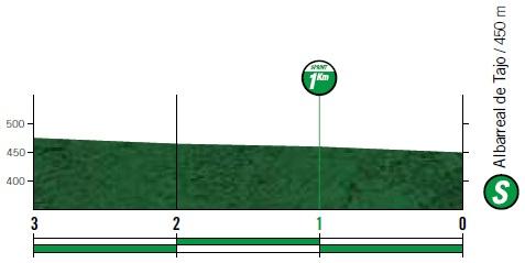 Höhenprofil Vuelta a España 2019 - Etappe 19, Zwischensprint