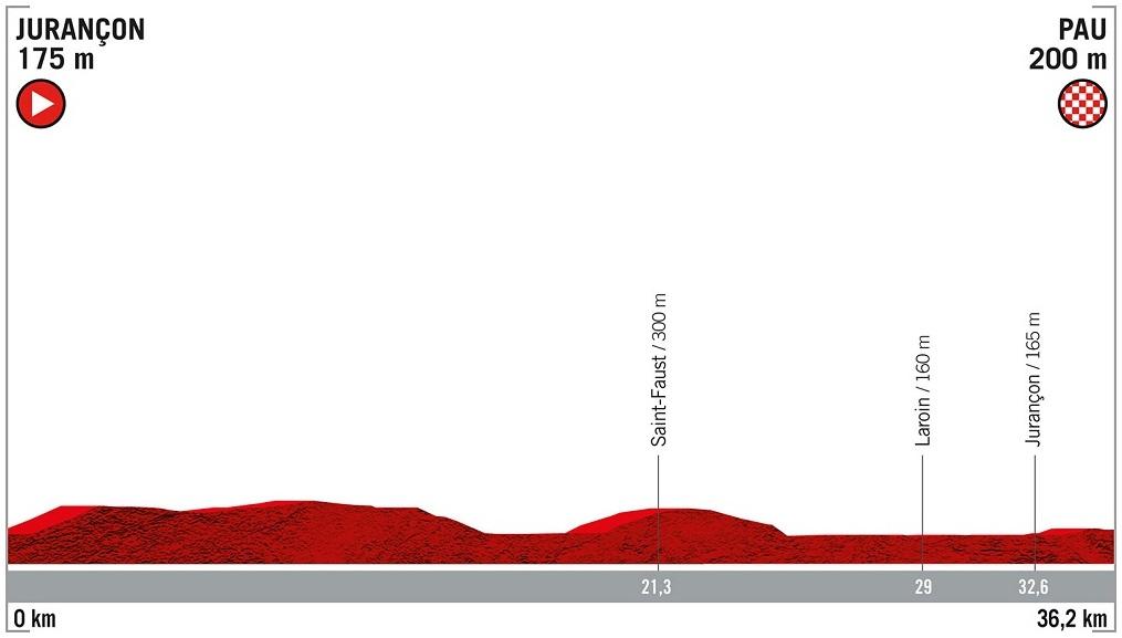 Höhenprofil Vuelta a España 2019 - Etappe 10
