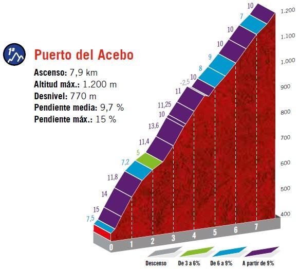 Höhenprofil Vuelta a España 2019 - Etappe 15, Puerto del Acebo (2. Passage)